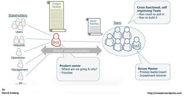 اسکرام مدیریت پروژه